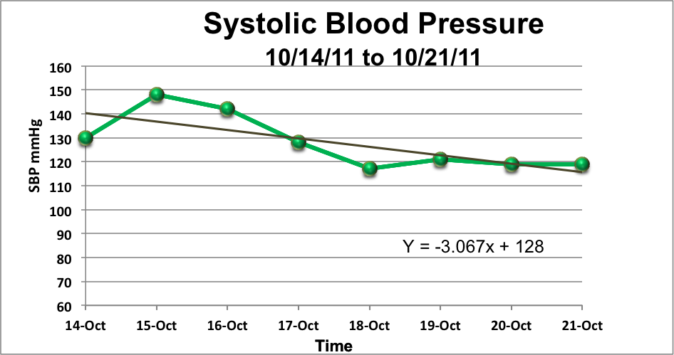 how to graph blood pressure on excel